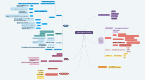 Mind Map: ระบบการทำงานของคอมพิวเตอร์