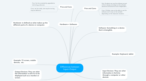 Mind Map: Differences between Input+Output