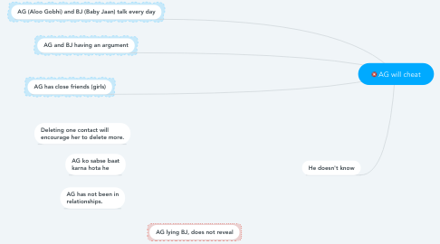 Mind Map: AG will cheat