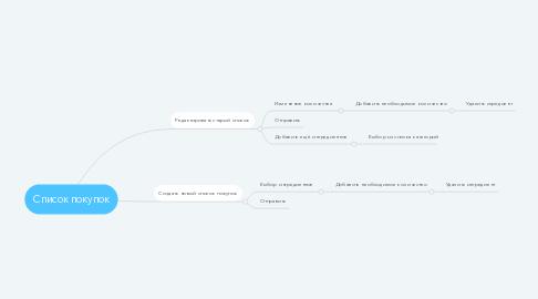 Mind Map: Список покупок