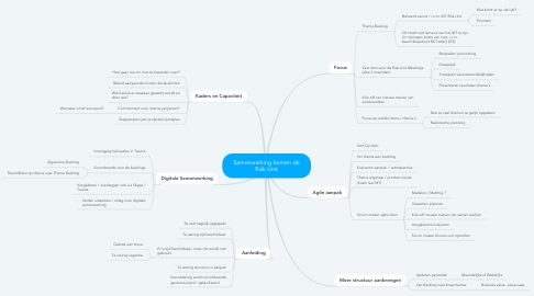 Mind Map: Samenwerking binnen de Risk Unit