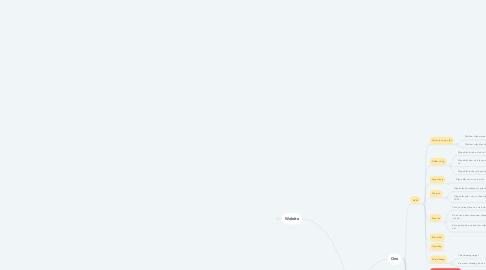 Mind Map: IT Task
