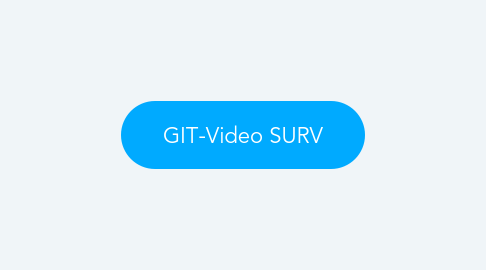 Mind Map: GIT-Video SURV