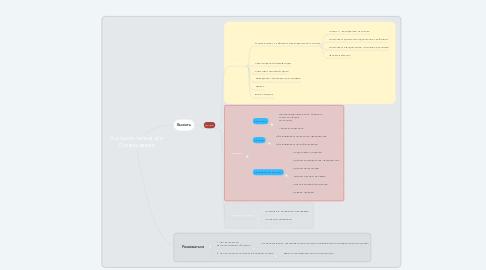 Mind Map: Danaflex