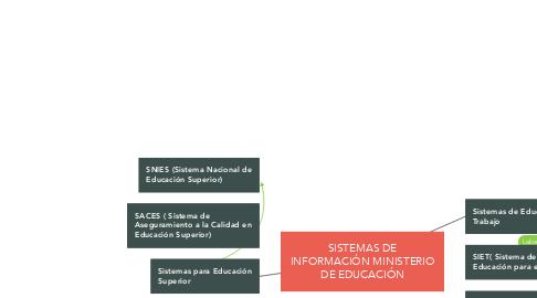 Mind Map: SISTEMAS DE INFORMACIÓN MINISTERIO DE EDUCACIÓN