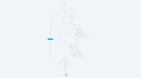 Mind Map: Enable Contracts