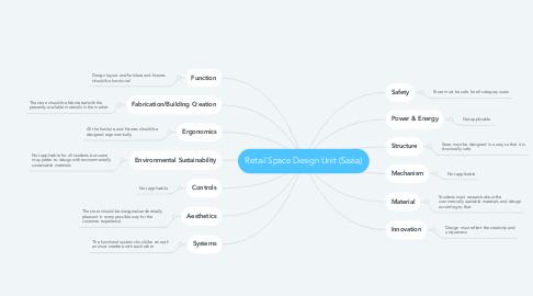 Mind Map: Retail Space Design Unit (Sazia)