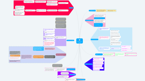 Mind Map: Procedimiento para Realizar auditorias internas