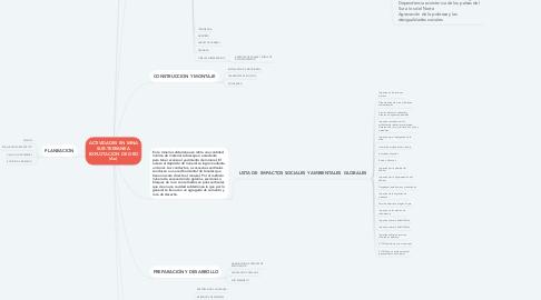 Mind Map: ACTIVIDADES EN MINA SUB-TERRANEA EXPLOTACION DE ORO (Au)