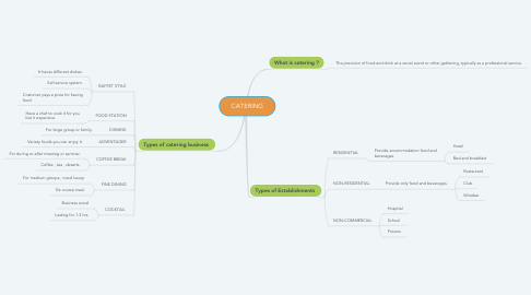 Mind Map: CATERING