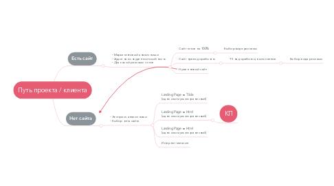 Mind Map: Путь проекта / клиента