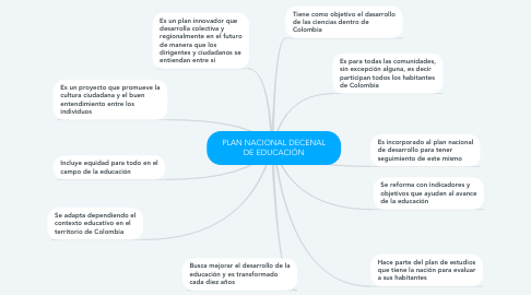 Mind Map: PLAN NACIONAL DECENAL DE EDUCACIÓN