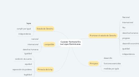 Mind Map: Carácter Territorial De Las Leyes Dominicanas.