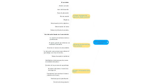Mind Map: Aprendizaje basado en problemas