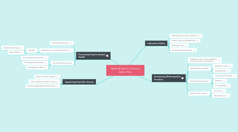 Mind Map: Mitchell Munro's Science Action Plan