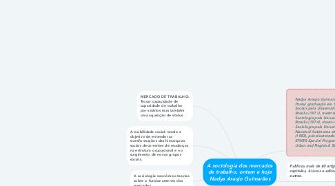 Mind Map: A sociologia dos mercados de trabalho, ontem e hoje Nadya Araujo Guimarães