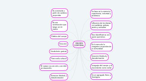 Mind Map: IMAGEN CORPORAL