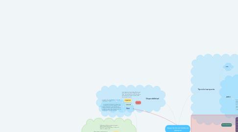 Mind Map: trasporte de nutrientes en planatas