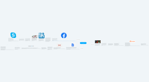 Mind Map: Web 2.0 Tools and Mobile Apps