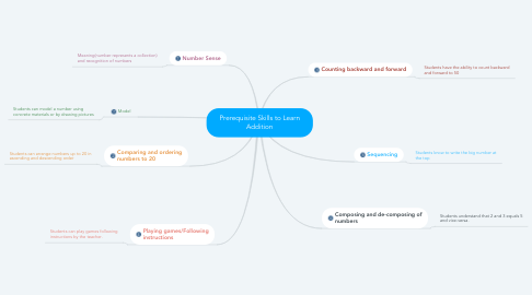 Mind Map: Prerequisite Skills to Learn Addition