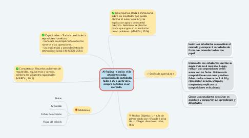 Mind Map: Al finalizar la sesión, el/la estudiante realiza composición de cantidades hasta el 20 a partir de la compra de frutas en un mercado.