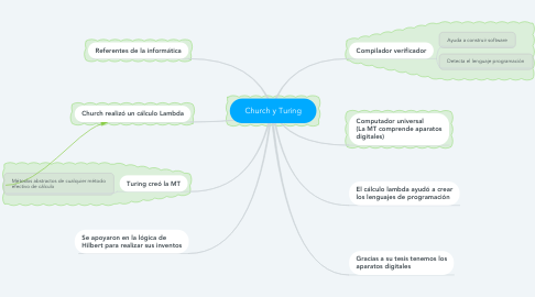 Mind Map: Church y Turing