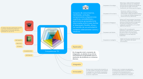 Mind Map: Competencias TIC