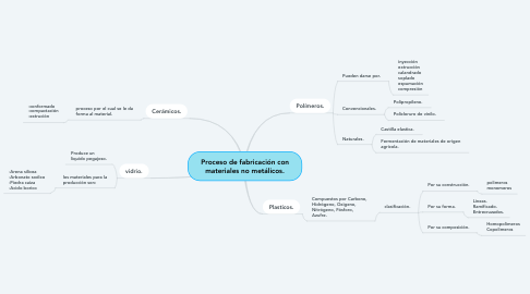 Mind Map: Proceso de fabricación con materiales no metálicos.