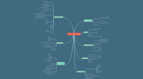 Mind Map: Science Policy Career Paths