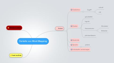 Mind Map: Vorteile von Mind-Mapping