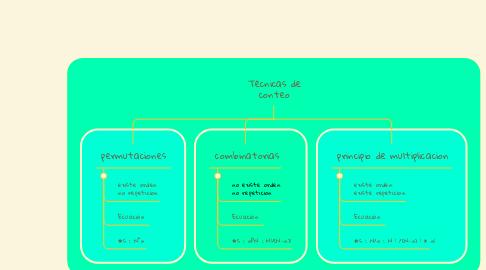Mind Map: Técnicas de conteo