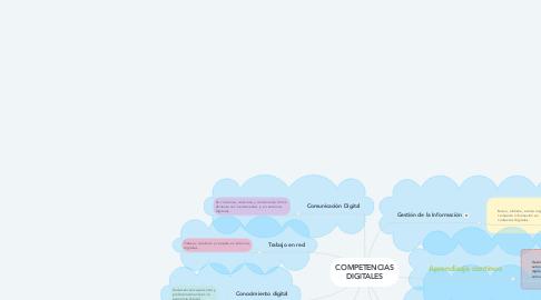 Mind Map: COMPETENCIAS DIGITALES