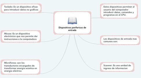 Mind Map: Dispositivos perifericos de entrada
