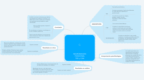 Mind Map: NEUROIMAGEN FUNCIONAL TED y CVM