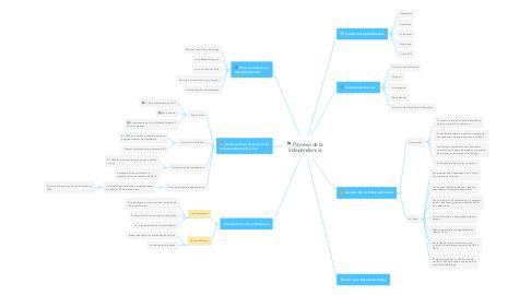 Mind Map: Proceso de la independencia