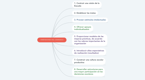Mind Map: DIMENSIONES DEL LIDERAZGO