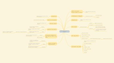 Mind Map: INTELIGENCIA EMOCIONAL EN EMPRESAS