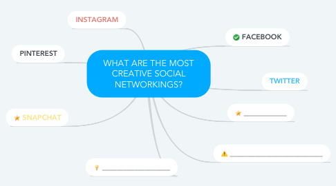 Mind Map: WHAT ARE THE MOST CREATIVE SOCIAL NETWORKINGS?