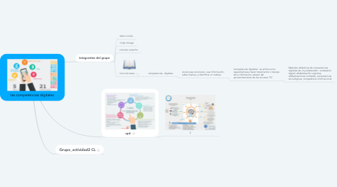 Mind Map: las competencias digitales