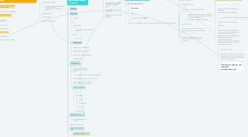 Mind Map: CrayFishBrothers (Братья по РАКзуму) Клуб любителей раков. Готовим и доставляем «Раки в руки»