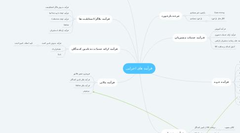 Mind Map: فرآیند های اجرایی