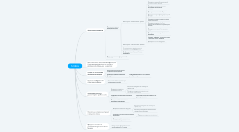 Mind Map: Антифрод