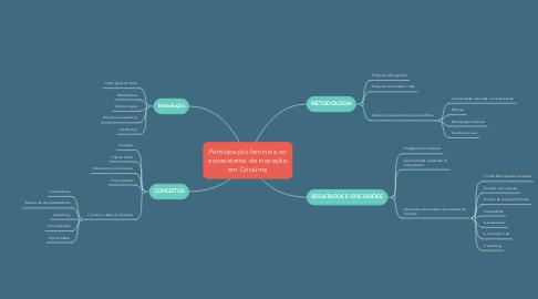 Mind Map: Participação feminina no ecossistema de inovação em Criciúma