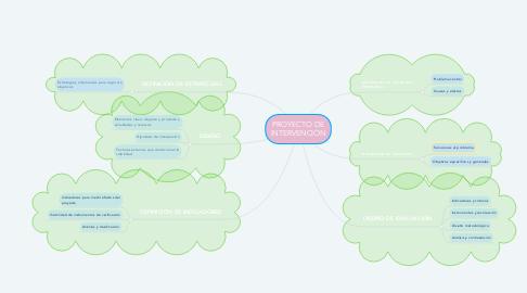 Mind Map: PROYECTO DE INTERVENCIÓN