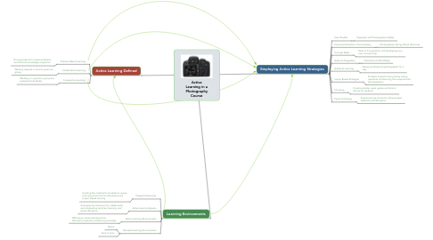 Mind Map: Active Learning in a Photography Course