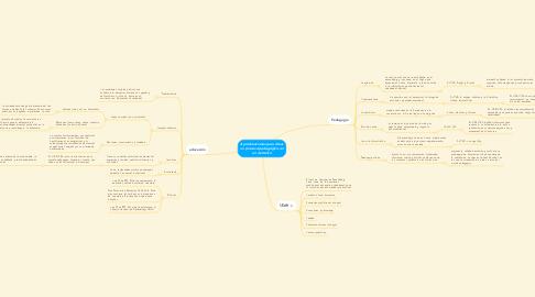Mind Map: Aproximaciones para situar un proceso pedagógico en un contexto