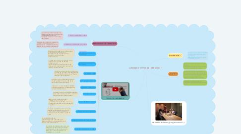 Mind Map: LIDERAZGO Y TIPOS DE LIDERAZGO