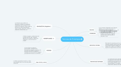 Mind Map: Técnicas de Prototipos