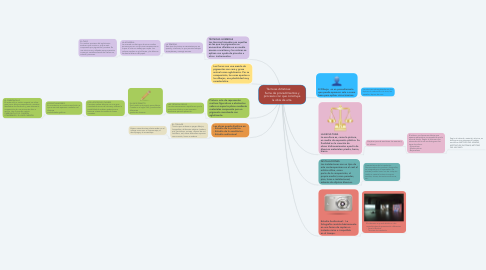 Mind Map: Técnicas Artísticas:          Suma de procedimientos y procesos con que construye la obra de arte.
