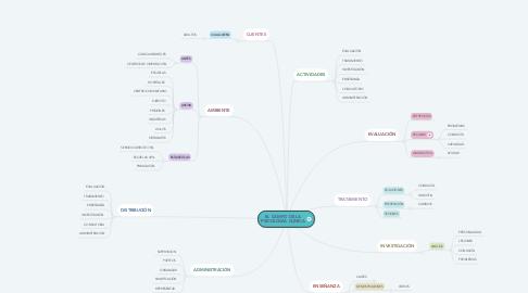 Mind Map: EL CAMPO DE LA PSICOLOGÍA CLÍNICA